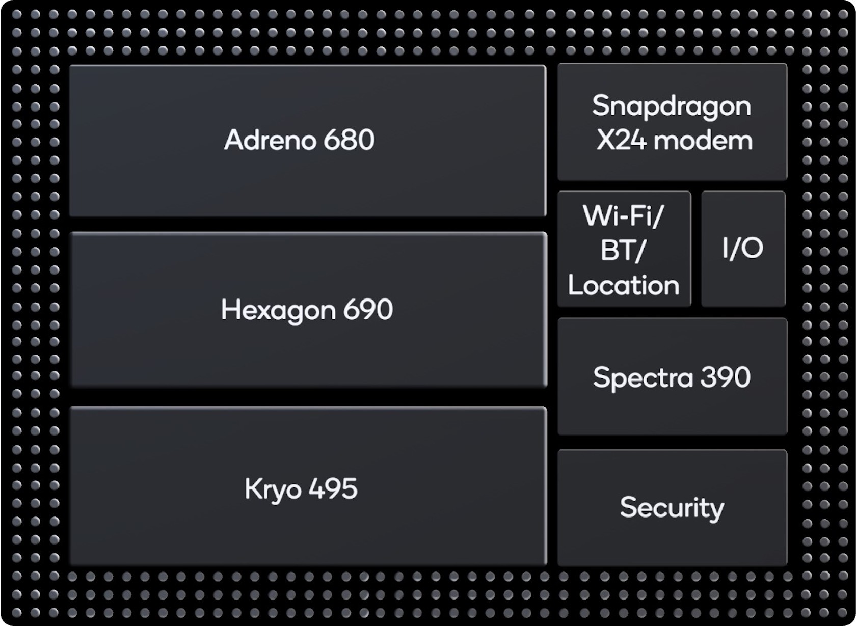 Qualcomm Announces Snapdragon 855 With 3x AI Performance