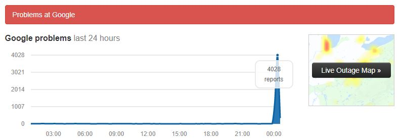 Google Downdetector Outage